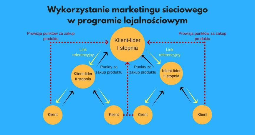marketing programu lojalnościowego